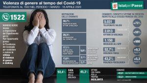 Violenza di genere e Covid. I dati ISTAT